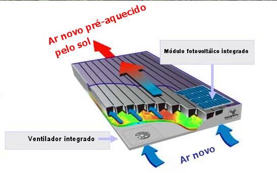painel solar aérotérmico