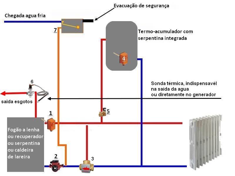 Instalar termo de gas finest top with instalar termo de - Precio termo de gas ...
