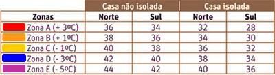 tabela-termica