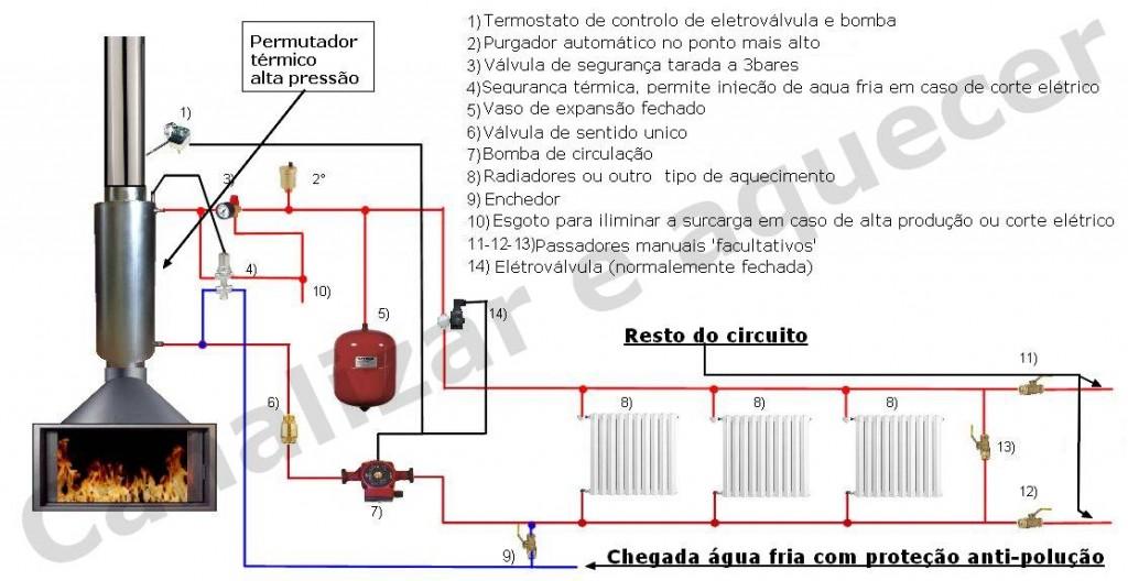 Esquema aquecimento  permutador na conduta de fumos